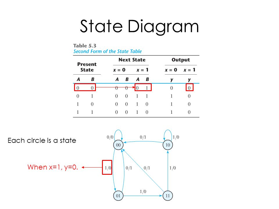 State Diagram Each circle is a state When x=1, y=0.