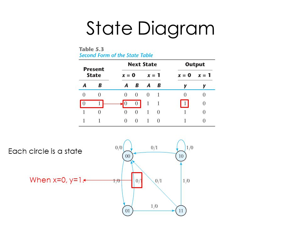 State Diagram Each circle is a state When x=0, y=1.