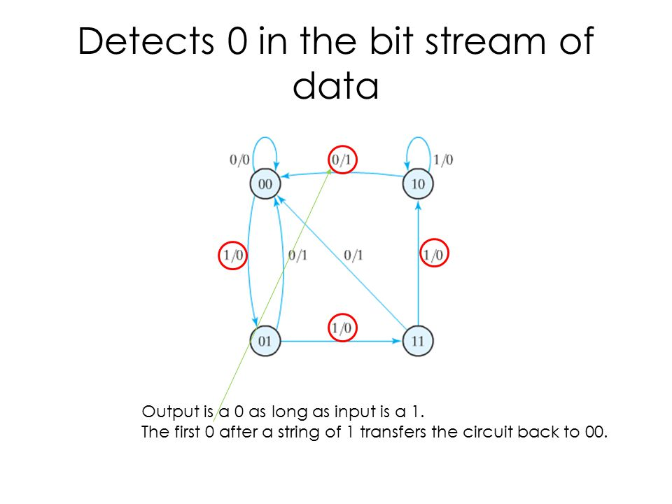 Detects 0 in the bit stream of data