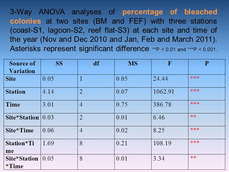 3-Way ANOVA analyses of percentage of bleached colonies at two sites (BM and FEF) with three stations (coast-S1, lagoon-S2, reef flat-S3) at each site and time of the year (Nov and Dec 2010 and Jan, Feb and March 2011). Asterisks represent significant difference **P < 0.01 and ***P < 0.001.