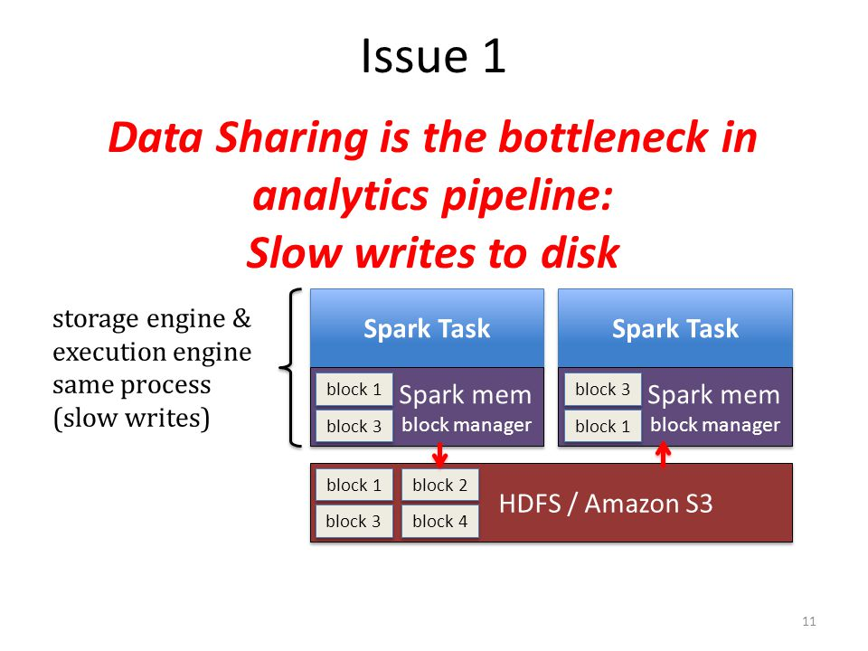 Issue 1 Data Sharing is the bottleneck in analytics pipeline: Slow writes to disk. Spark Task. Spark Task.