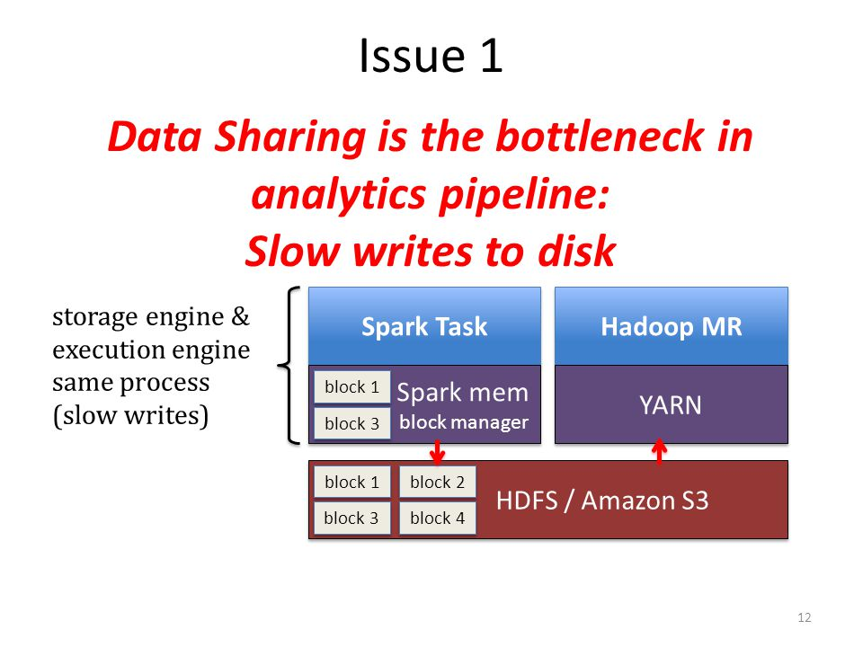 Issue 1 Data Sharing is the bottleneck in analytics pipeline: Slow writes to disk. Spark Task. Hadoop MR.