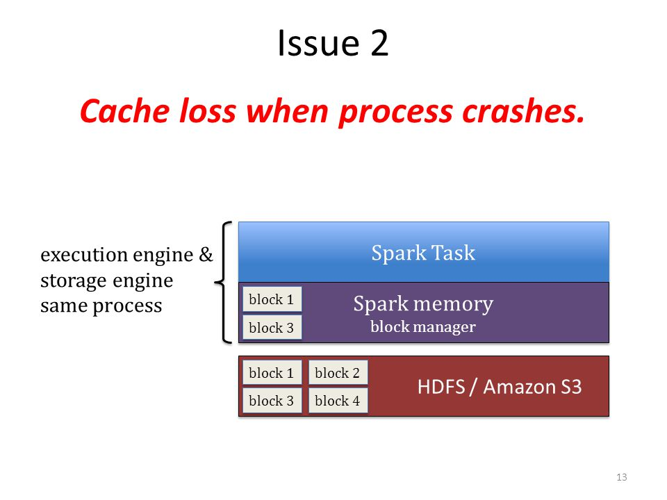 Cache loss when process crashes.