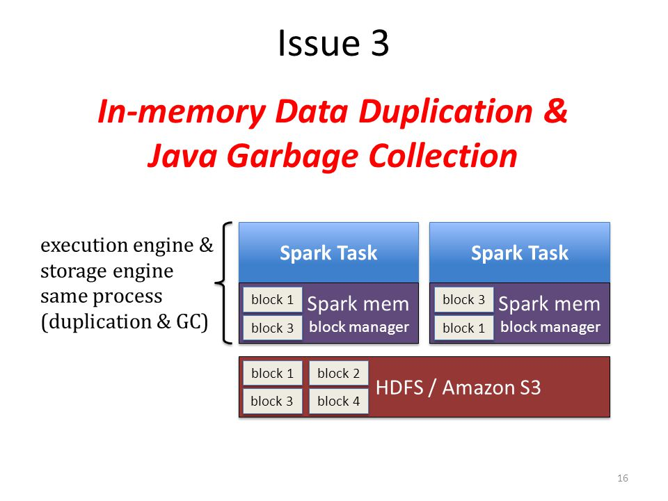 In-memory Data Duplication & Java Garbage Collection