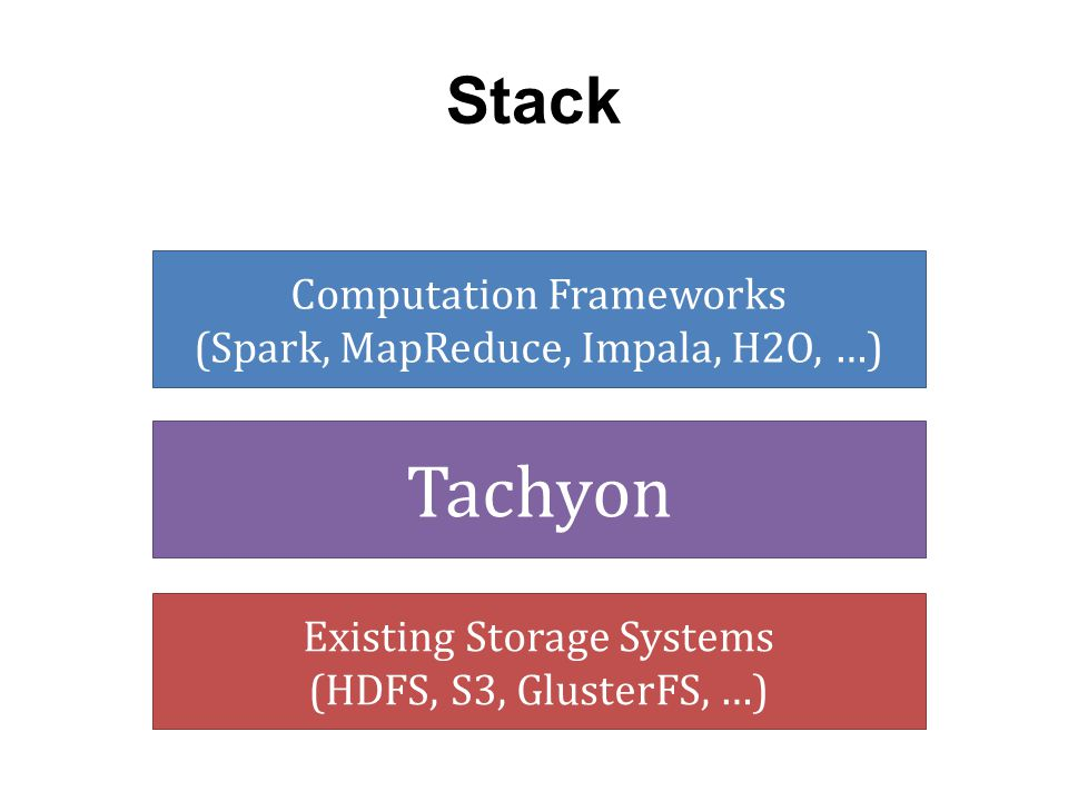 Stack Computation Frameworks (Spark, MapReduce, Impala, H2O, …) Tachyon.