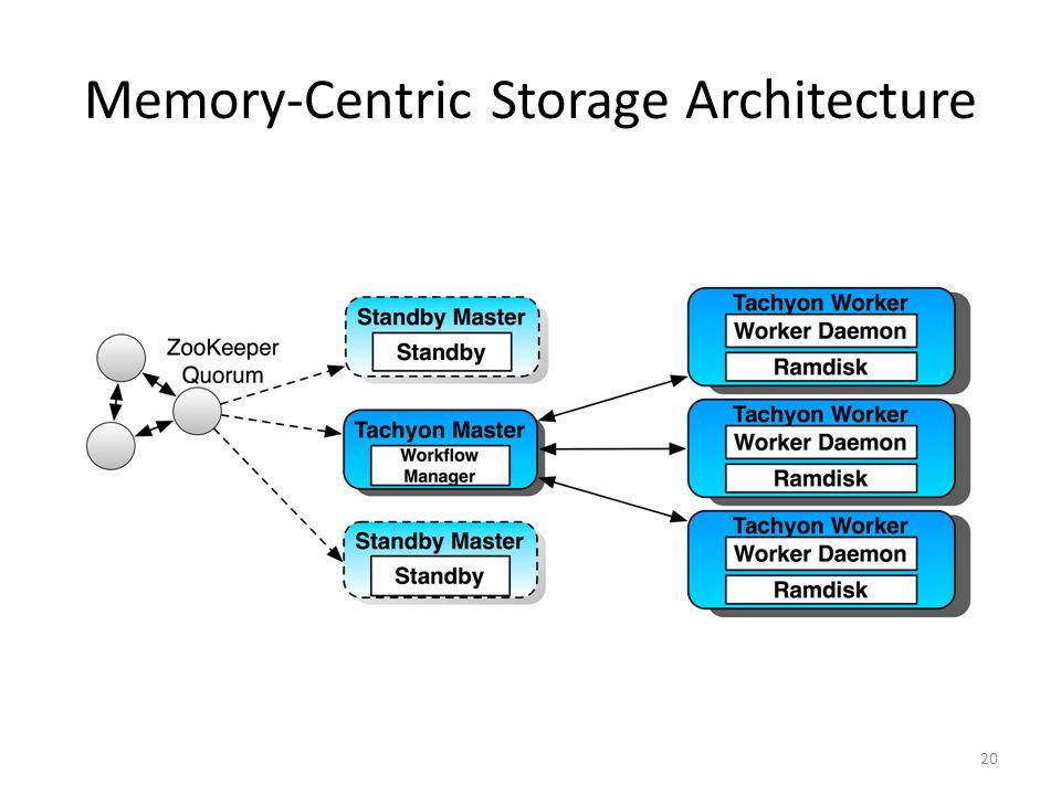 Memory-Centric Storage Architecture
