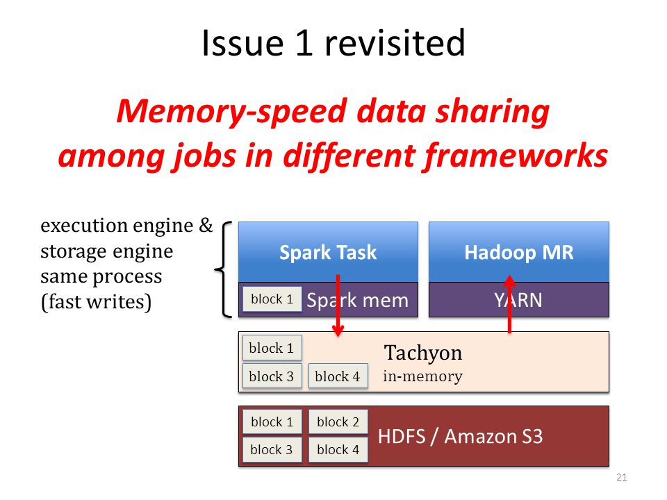 Memory-speed data sharing among jobs in different frameworks