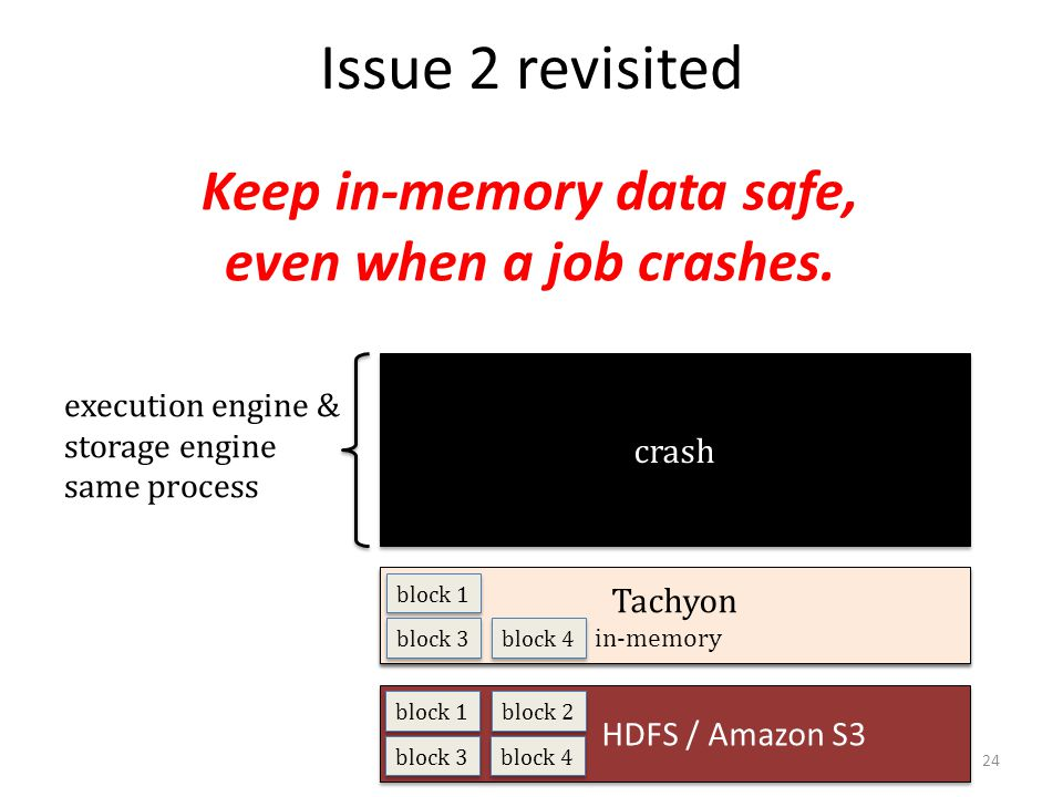 Keep in-memory data safe, even when a job crashes.