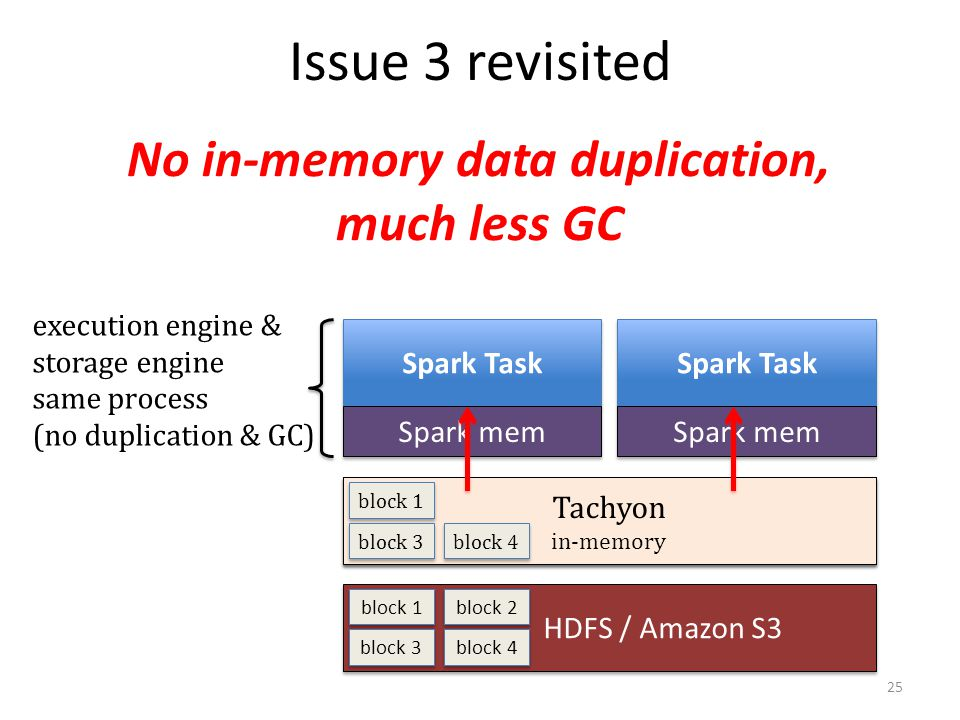 No in-memory data duplication, much less GC