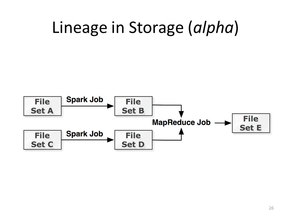 Lineage in Storage (alpha)