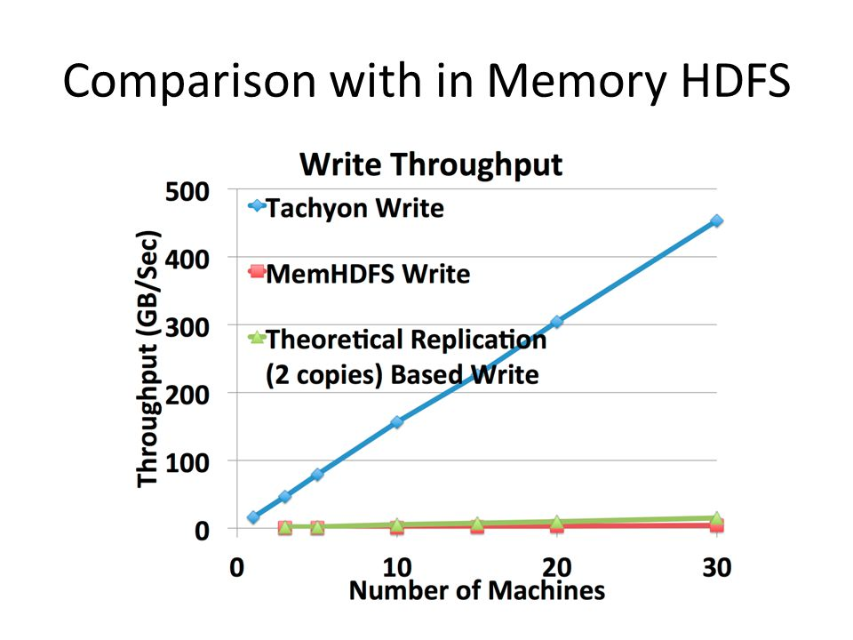 Comparison with in Memory HDFS