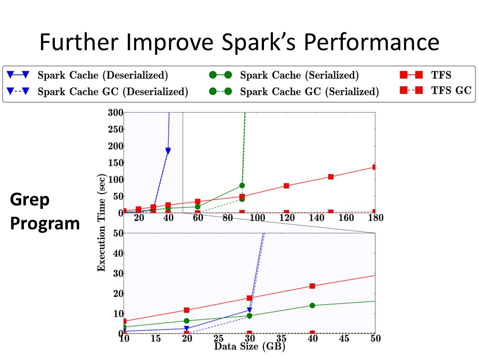 Further Improve Spark's Performance