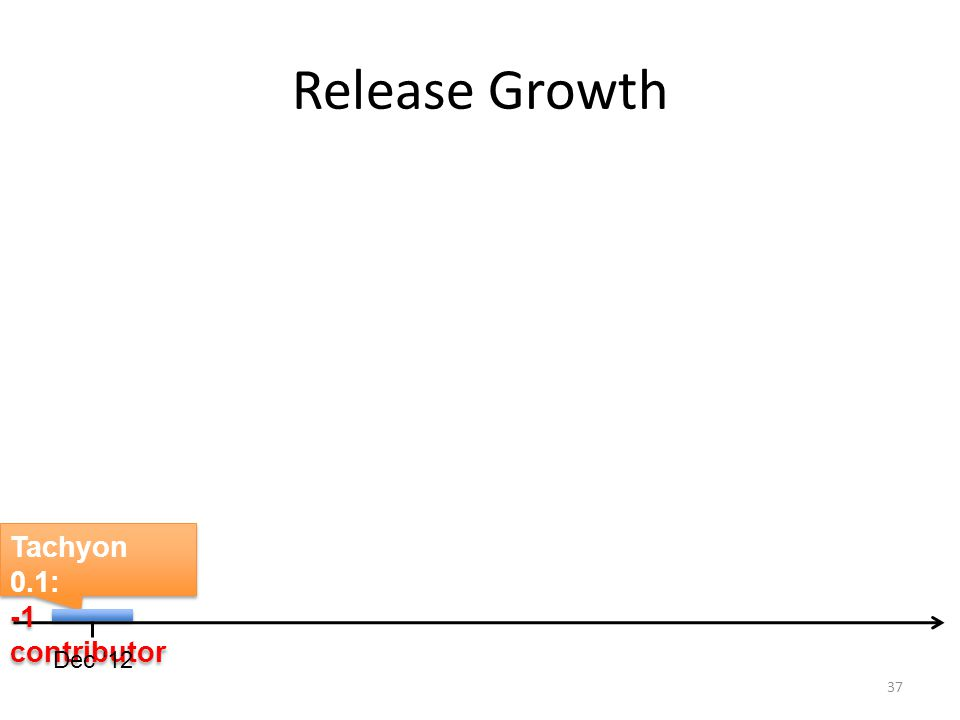 Release Growth Tachyon 0.1: -1 contributor Dec '12