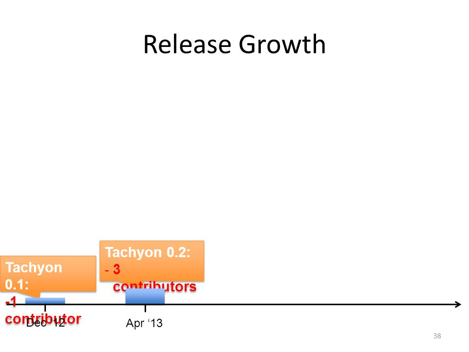 Release Growth Tachyon 0.2: 3 contributors Tachyon 0.1: -1 contributor