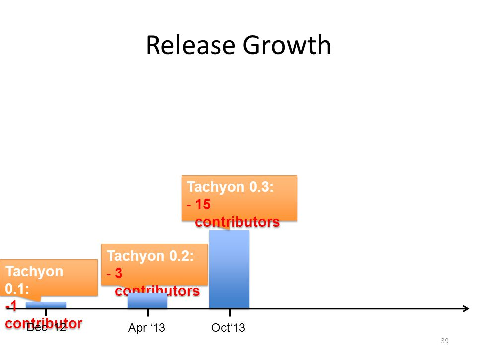 Release Growth Tachyon 0.3: 15 contributors Tachyon 0.2: