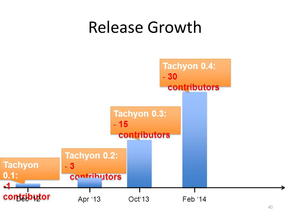 Release Growth Tachyon 0.4: 30 contributors Tachyon 0.3: