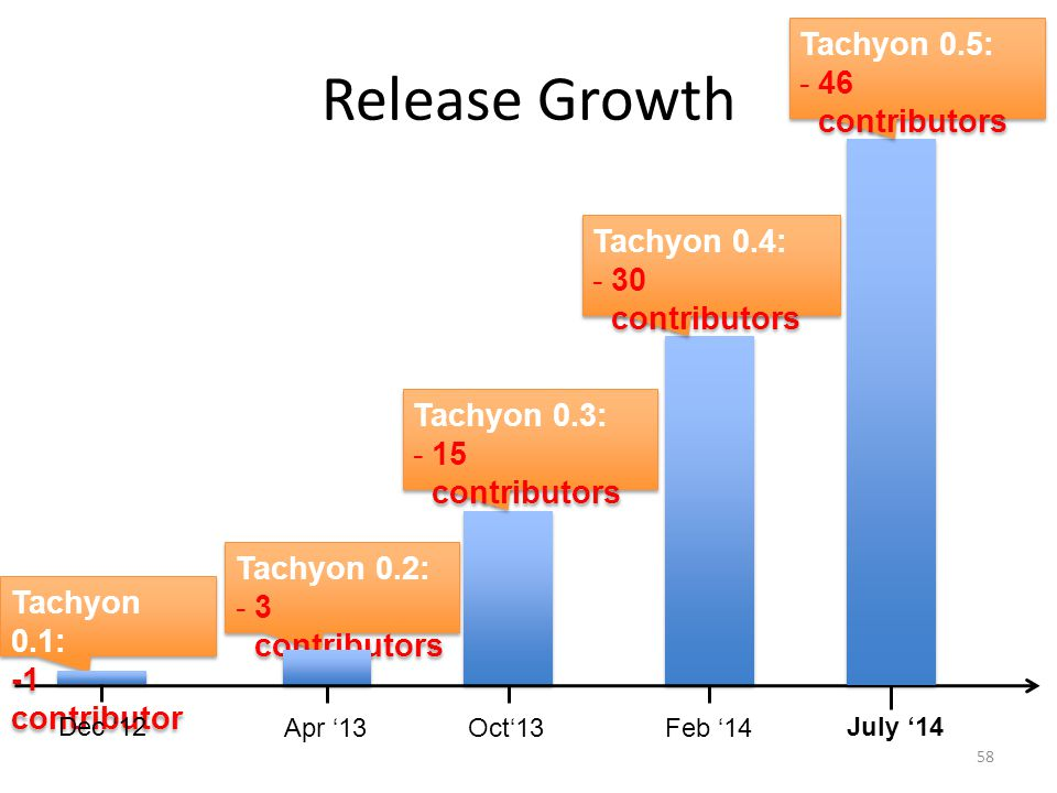Release Growth Tachyon 0.5: 46 contributors Tachyon 0.4: