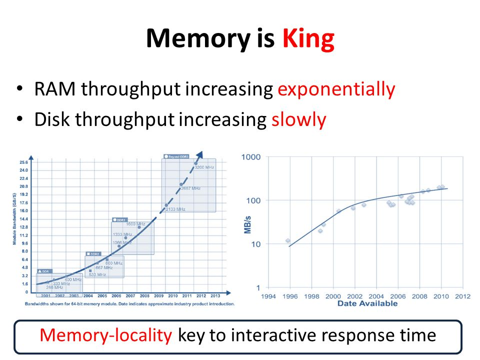 Memory-locality key to interactive response time
