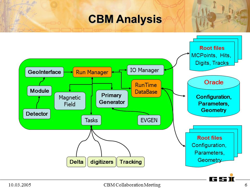 Configuration, Parameters,