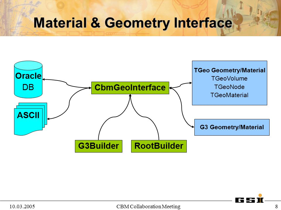 Material & Geometry Interface