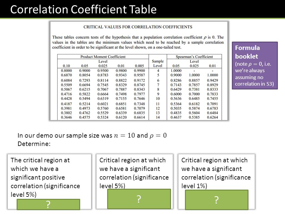 Correlation Coefficient Table