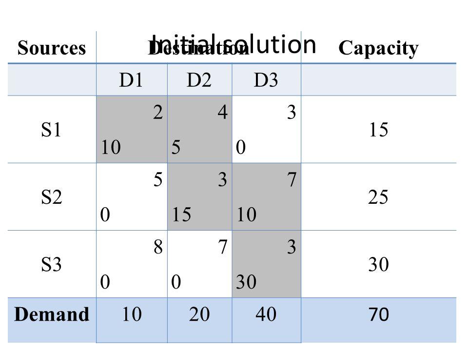 Initial solution Sources Destination Capacity D1 D2 D3 S1 2 10 4 5 3