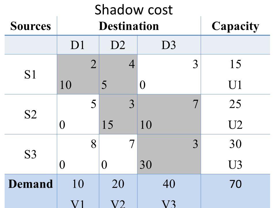 Shadow cost Sources Destination Capacity D1 D2 D3 S1 2 10 4 5 3 15 U1