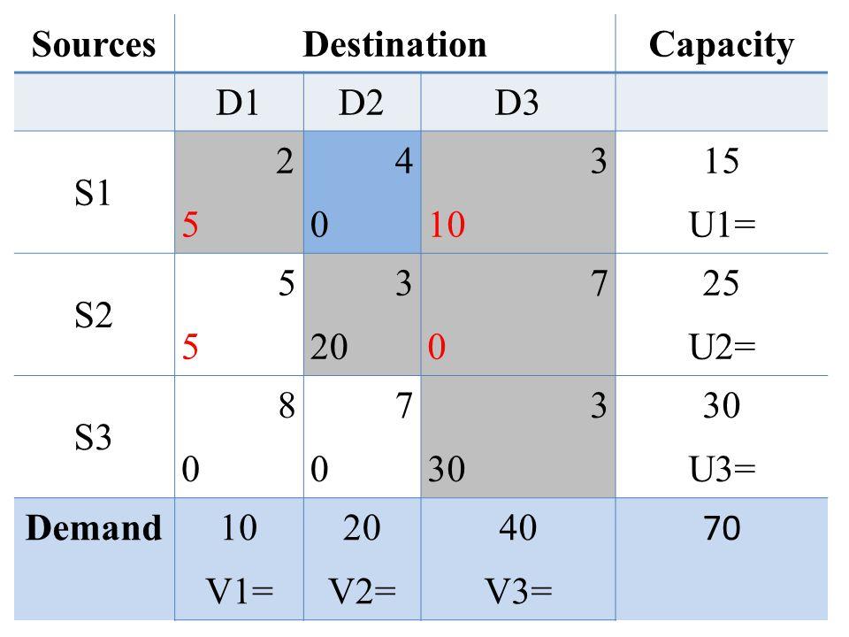 Sources Destination. Capacity. D1. D2. D3. S1. 2. 5. 4. 3. 10. 15. U1= S2. 20. 7. 25.
