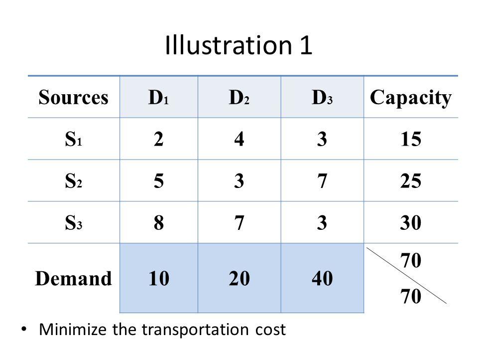 Illustration 1 Sources D1 D2 D3 Capacity S1 2 4 3 15 S2 5 7 25 S3 8 30