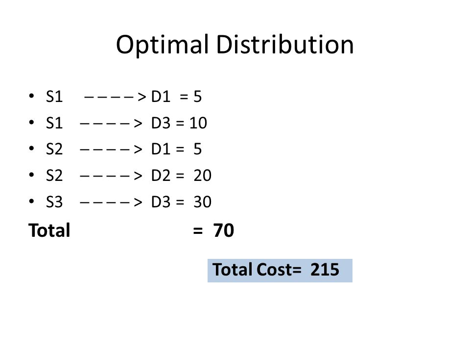 Optimal Distribution Total = 70 Total Cost= 215 S1 ─ ─ ─ ─ > D1 = 5