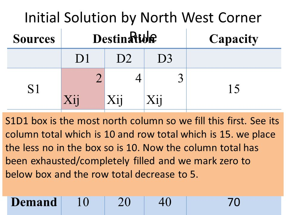 Initial Solution by North West Corner Rule