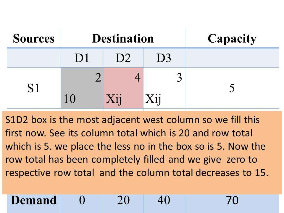 Sources Destination Capacity Demand