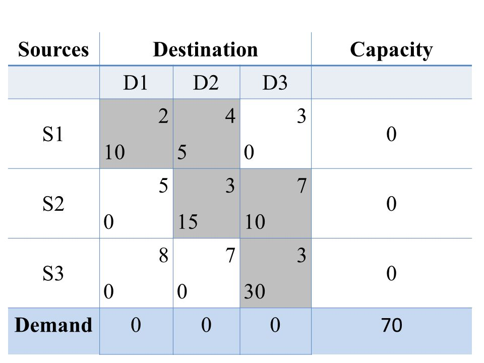 Sources Destination Capacity D1 D2 D3 S1 2 10 4 5 3 S2 15 7 S3 8 30 Demand 70