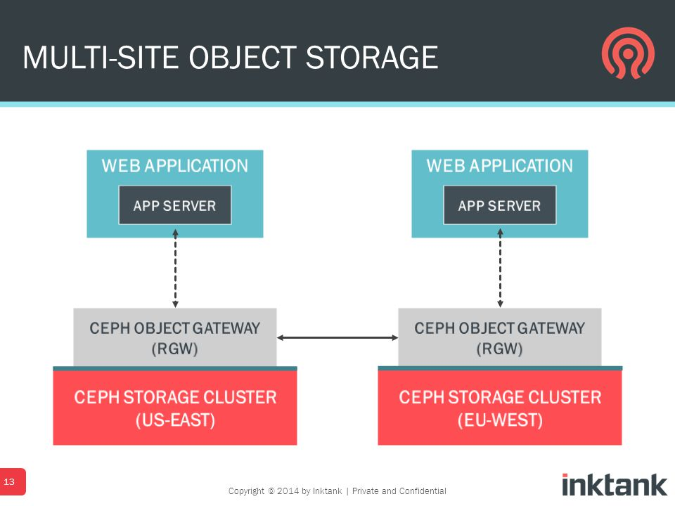MULTI-SITE OBJECT STORAGE