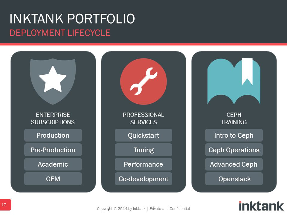 INKTANK PORTFOLIO DEPLOYMENT LIFECYCLE