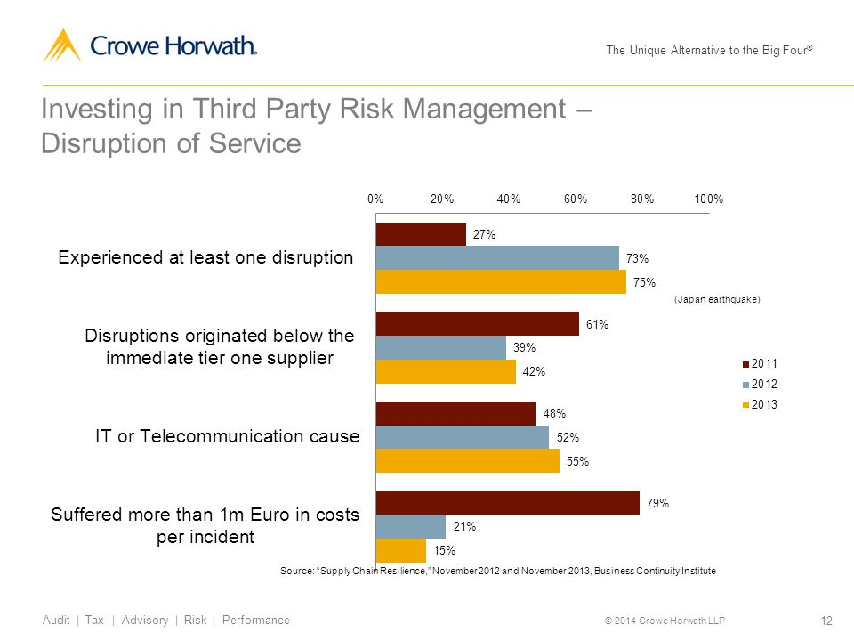 Investing in Third Party Risk Management – Disruption of Service