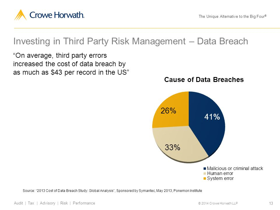 Investing in Third Party Risk Management – Data Breach