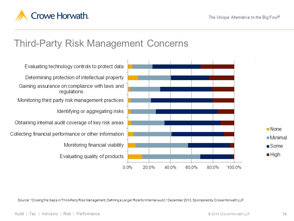 Third-Party Risk Management Concerns