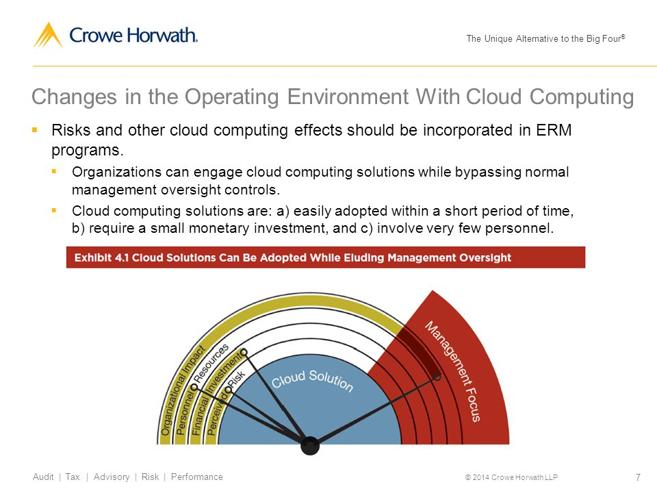 Changes in the Operating Environment With Cloud Computing
