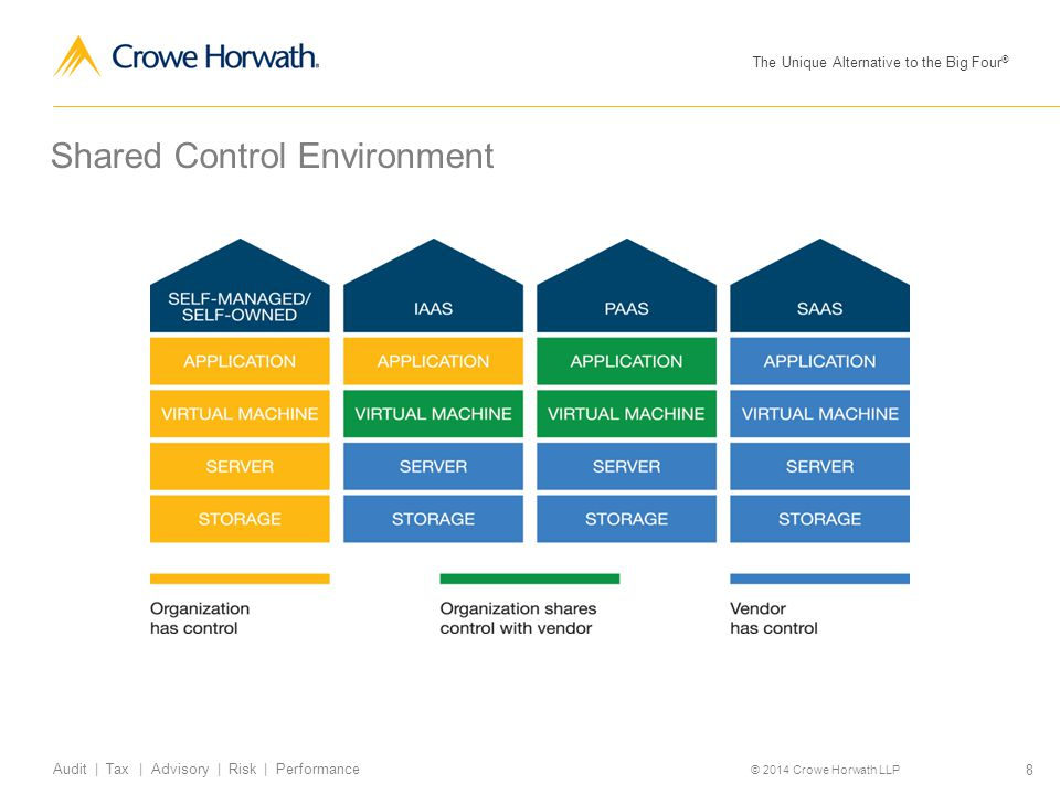Shared Control Environment