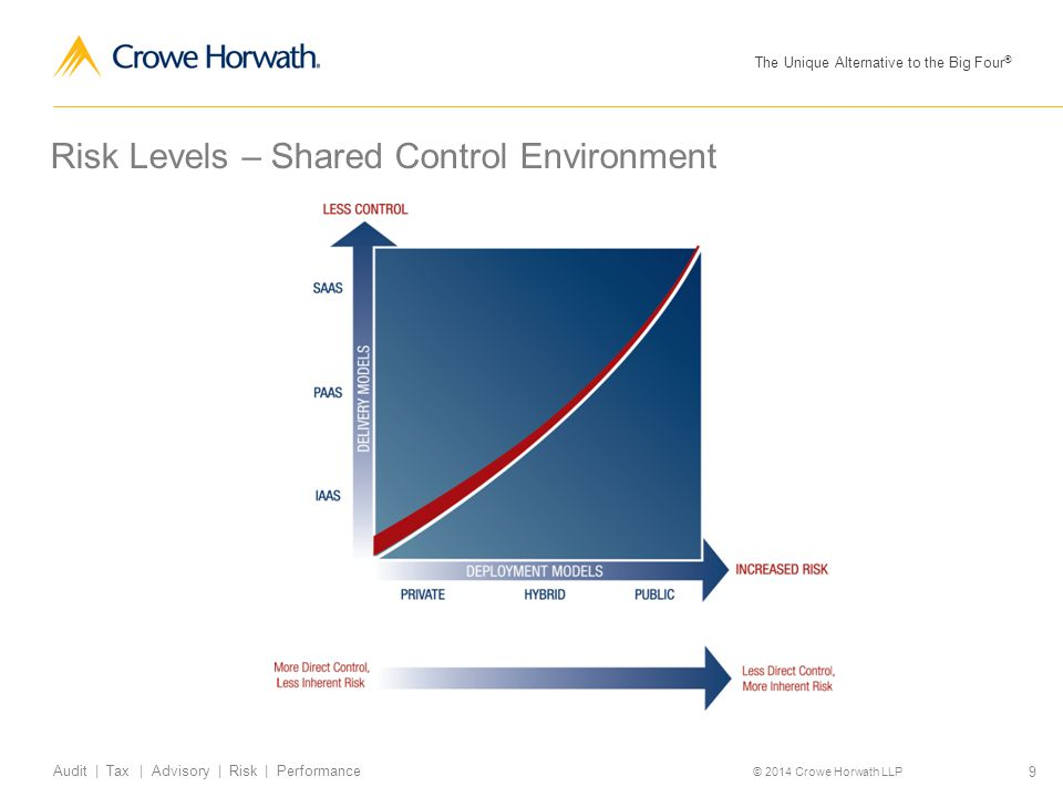 Risk Levels – Shared Control Environment