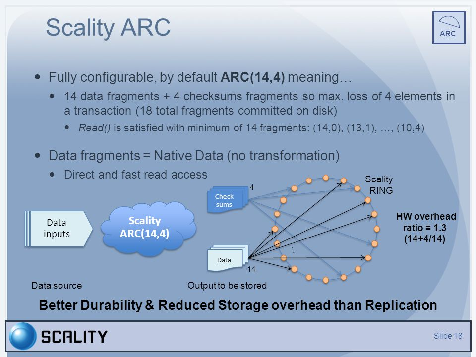 Better Durability & Reduced Storage overhead than Replication