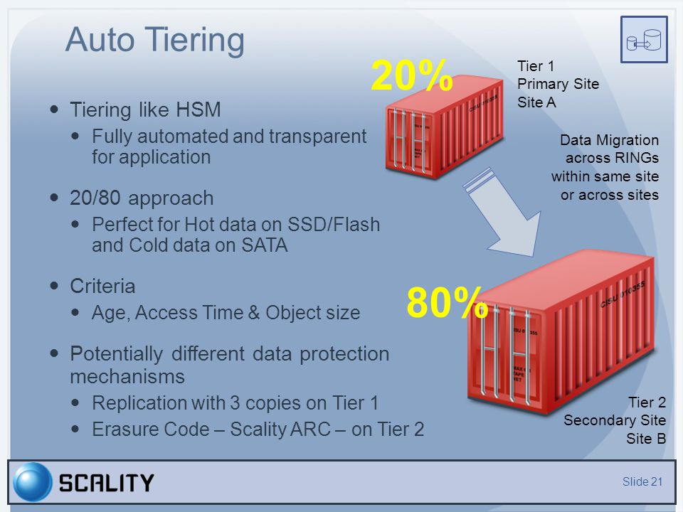 20% 80% Auto Tiering Tiering like HSM 20/80 approach Criteria