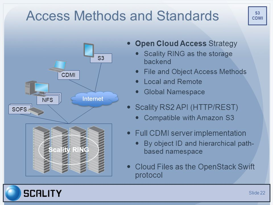Access Methods and Standards