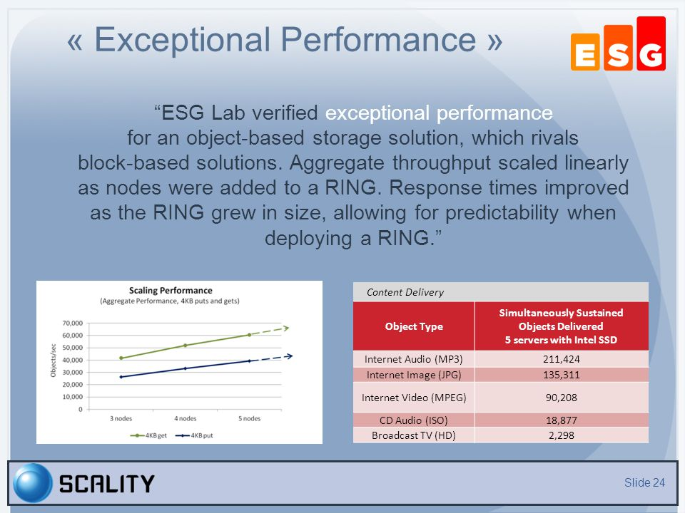 « Exceptional Performance »