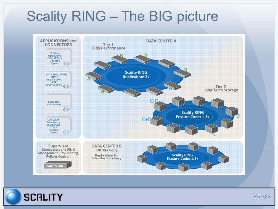 Scality RING – The BIG picture