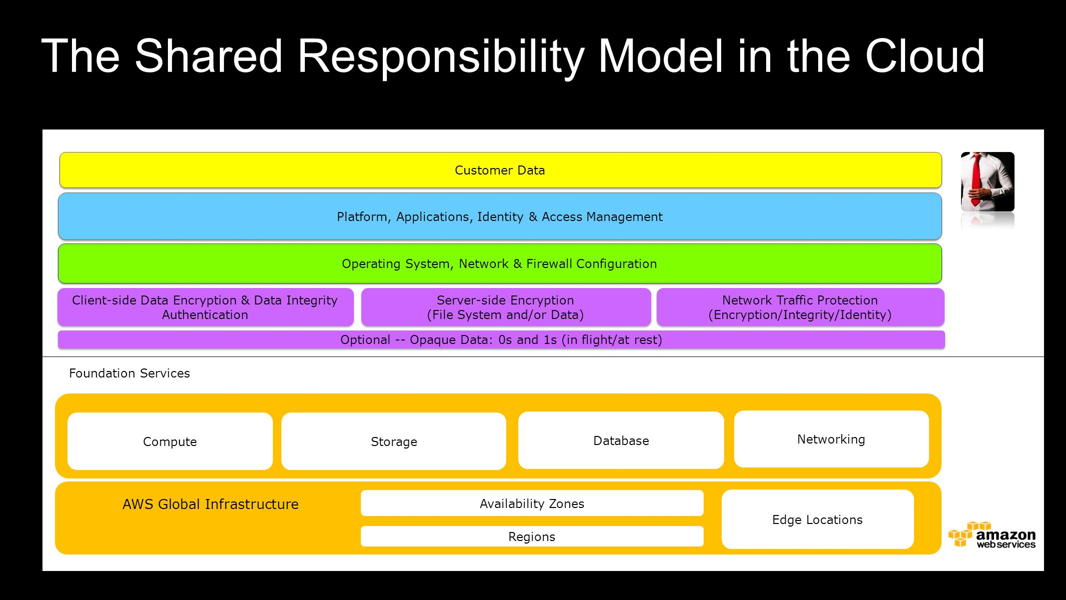 The Shared Responsibility Model in the Cloud