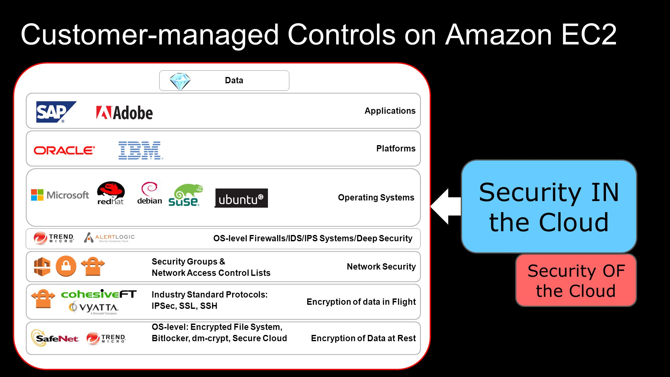 Customer-managed Controls on Amazon EC2