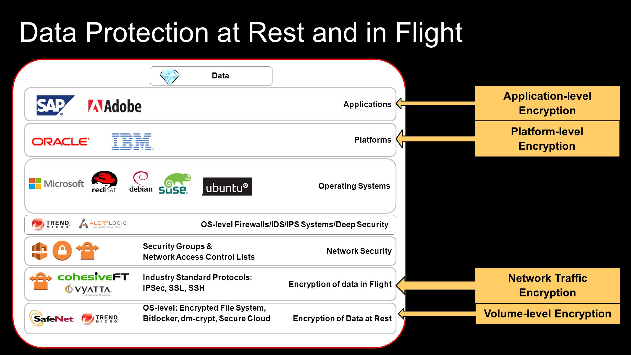 Data Protection at Rest and in Flight