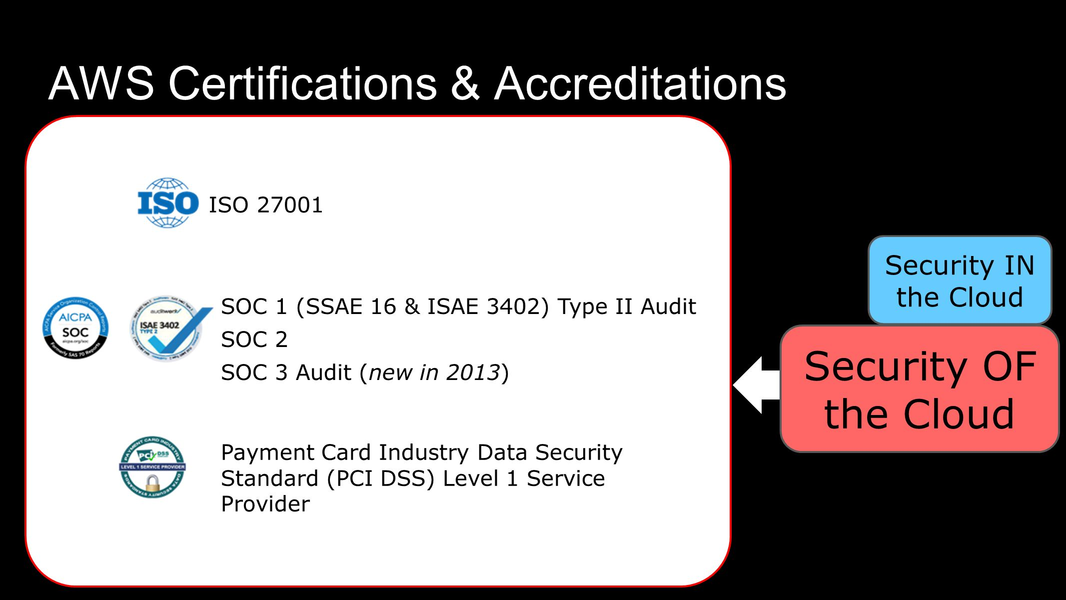 AWS Certifications & Accreditations